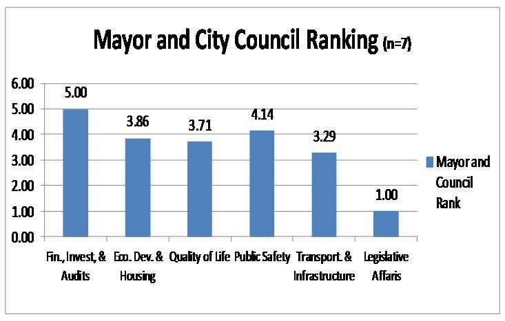 Mayor City Council Ranking Graph