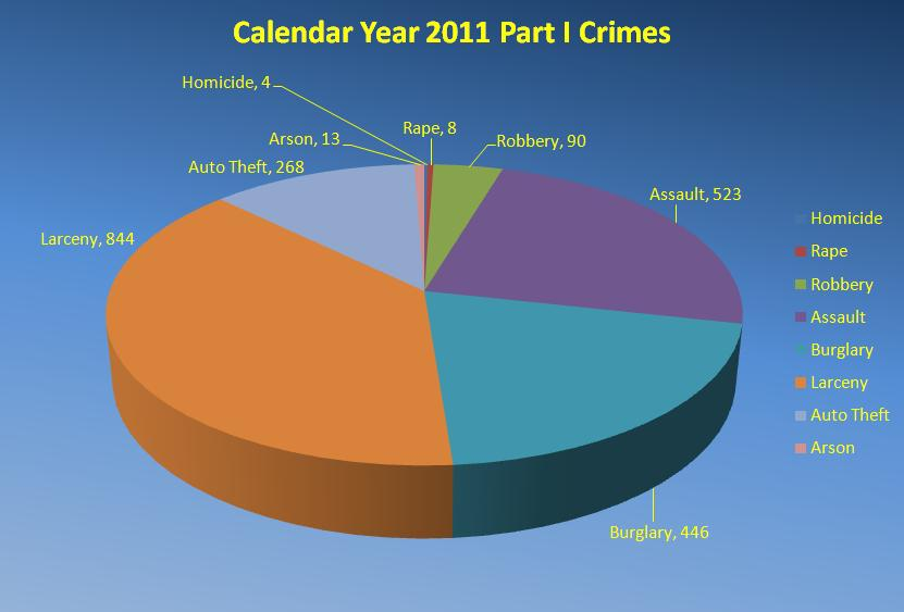Park 1 of 2011 calendar year crimes
